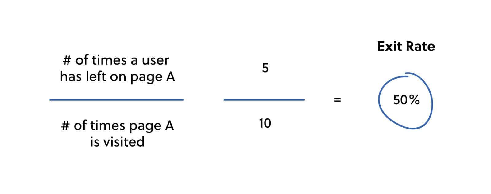 exit-percentage-explanation